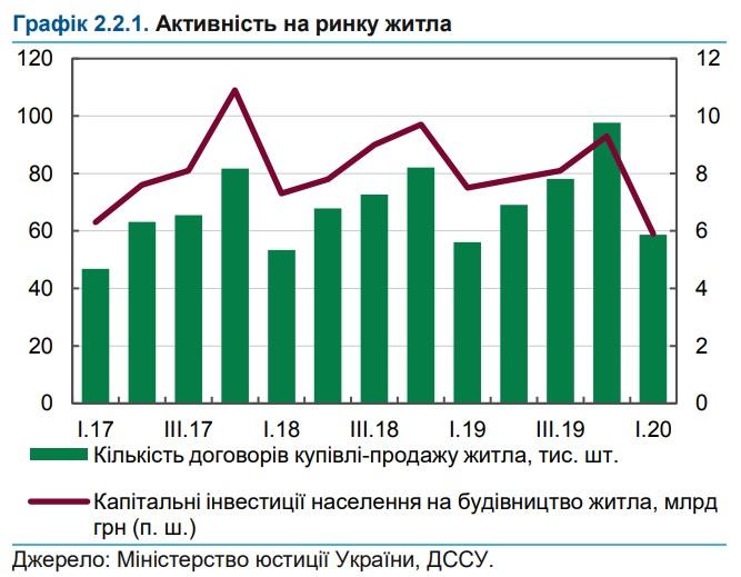 спрос на жилье в украине